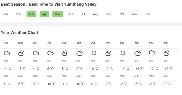 yumthang weather