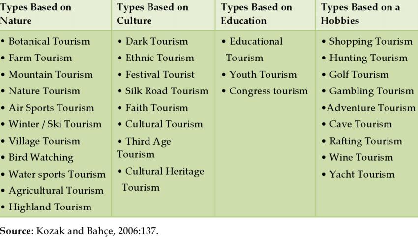 Interest based tourism